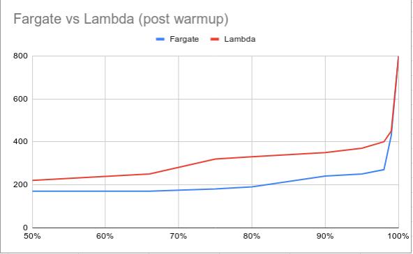 fargate-vs-lambda-after-warmup